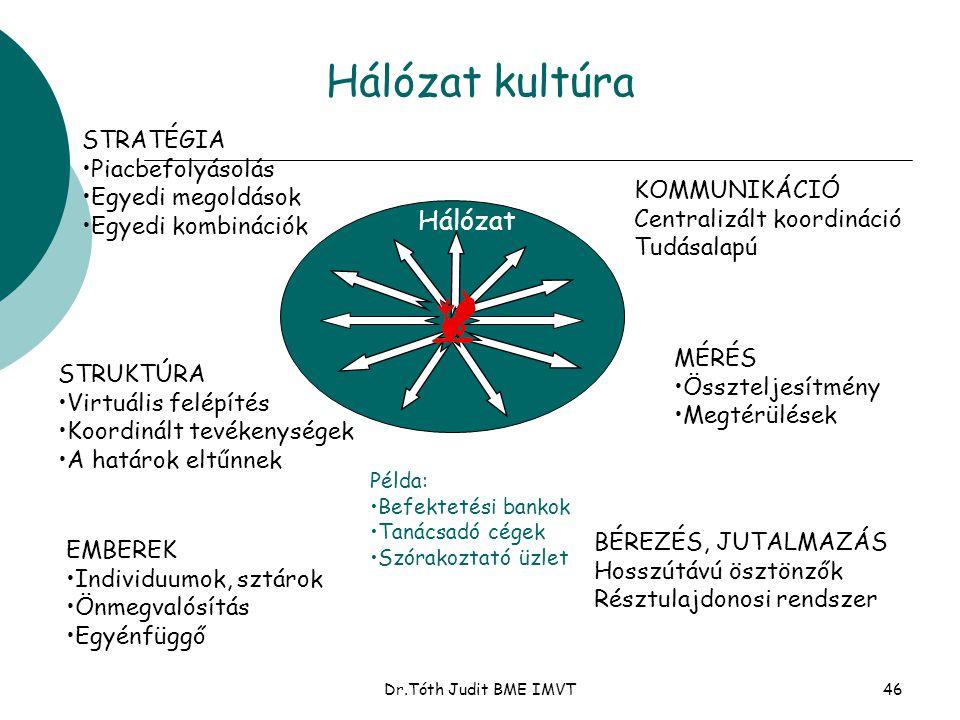 Dr.Tóth Judit BME IMVT46 Hálózat kultúra STRATÉGIA •Piacbefolyásolás •Egyedi megoldások •Egyedi kombinációk STRUKTÚRA •Virtuális felépítés •Koordinált