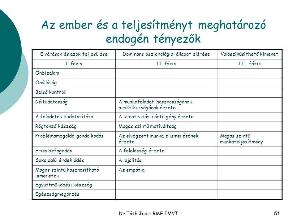 Dr.Tóth Judit BME IMVT51 Az ember és a teljesítményt meghatározó endogén tényezők Elvárások és azok teljesüléseDomináns pszichológiai állapot eléréseV
