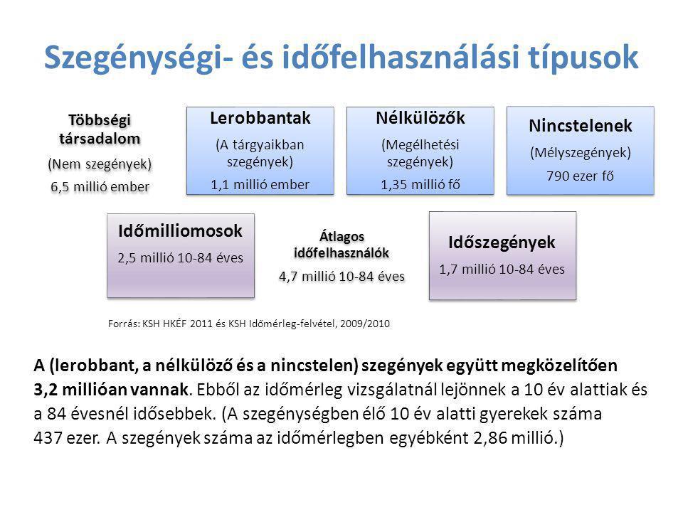 Szegénységi- és időfelhasználási típusok Többségi társadalom (Nem szegények) 6,5 millió ember Lerobbantak (A tárgyaikban szegények) 1,1 millió ember N