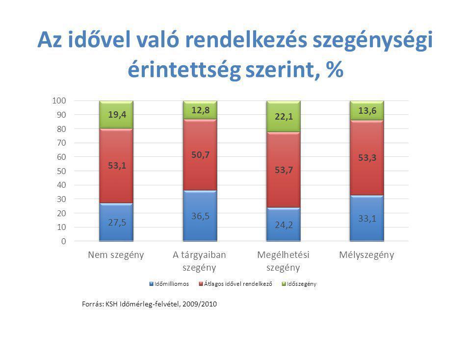 Az idővel való rendelkezés szegénységi érintettség szerint, % Forrás: KSH Időmérleg-felvétel, 2009/2010