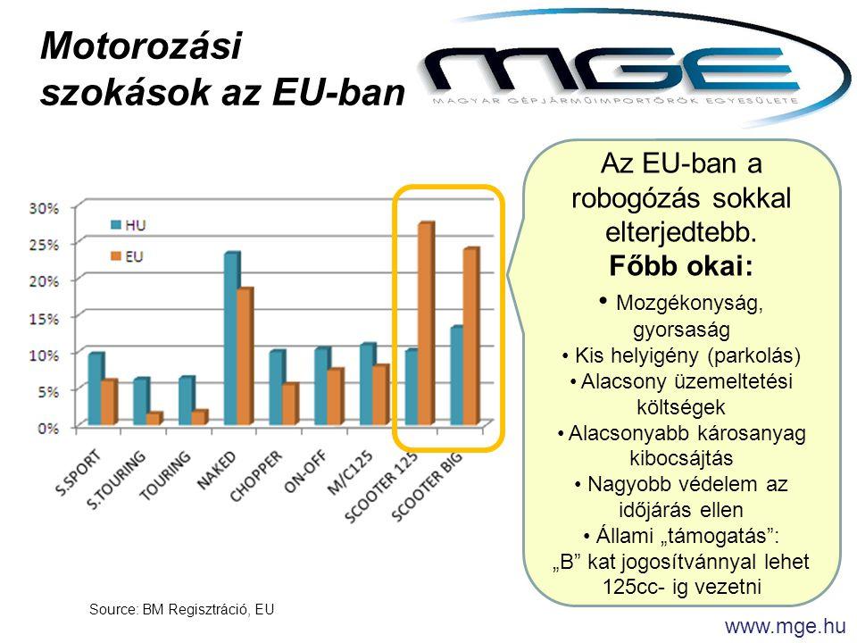 Source: BM Regisztráció, EU www.mge.hu Motorozási szokások az EU-ban Az EU-ban a robogózás sokkal elterjedtebb.