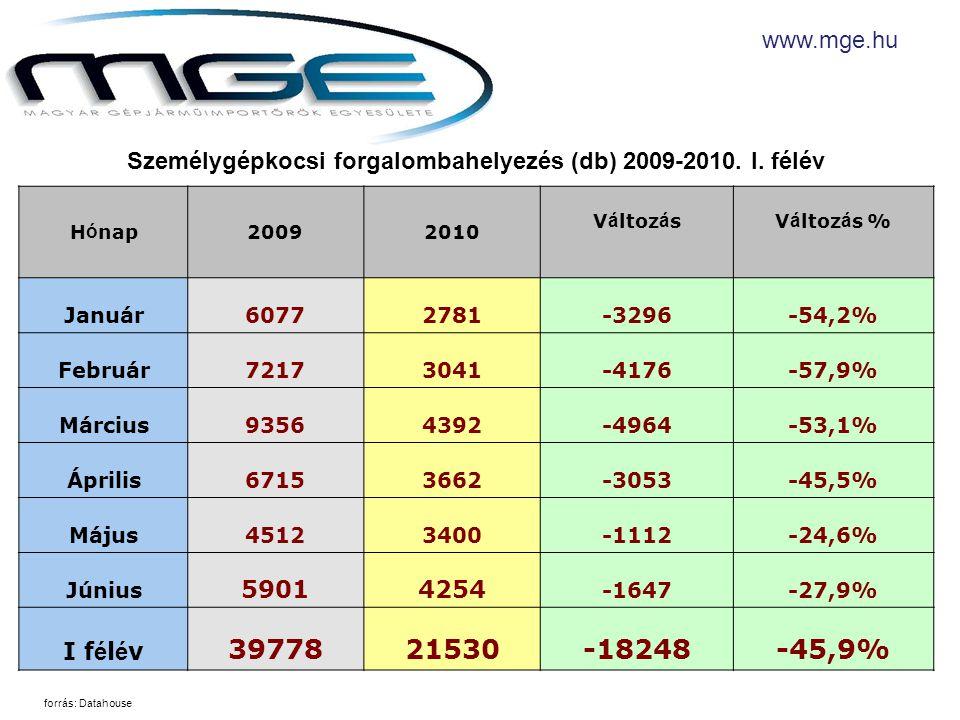 Személygépkocsi forgalombahelyezés (db) 2009-2010.