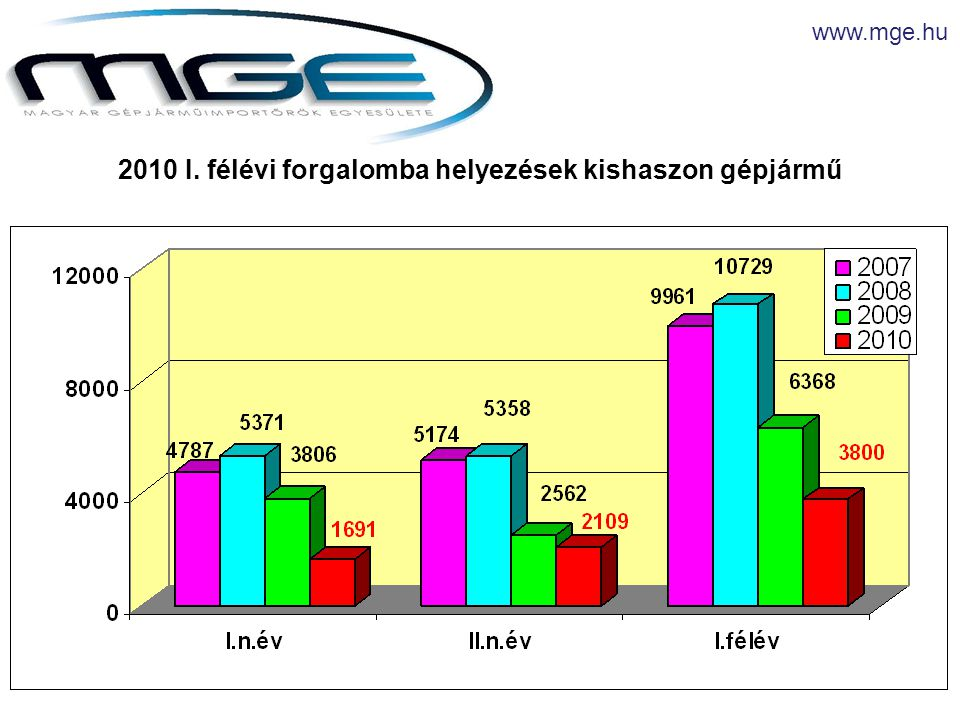 www.mge.hu 2010 I. félévi forgalomba helyezések kishaszon gépjármű