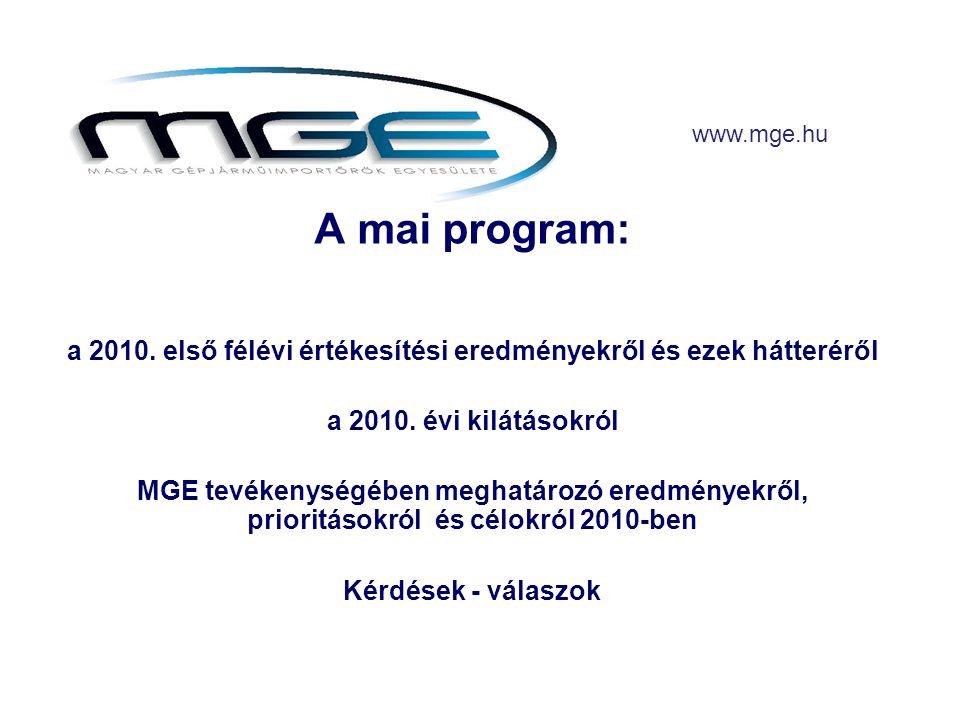 www.mge.hu Személygépkocsi havi forgalombahelyezés (db) 2007-2010