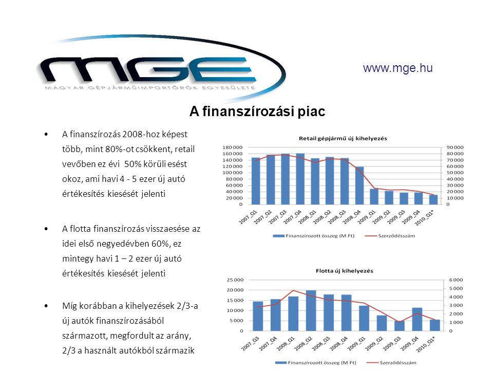 •A finanszírozás 2008-hoz képest több, mint 80%-ot csökkent, retail vevőben ez évi 50% körüli esést okoz, ami havi 4 - 5 ezer új autó értékesítés kiesését jelenti •A flotta finanszírozás visszaesése az idei első negyedévben 60%, ez mintegy havi 1 – 2 ezer új autó értékesítés kiesését jelenti •Míg korábban a kihelyezések 2/3-a új autók finanszírozásából származott, megfordult az arány, 2/3 a használt autókból származik www.mge.hu A finanszírozási piac