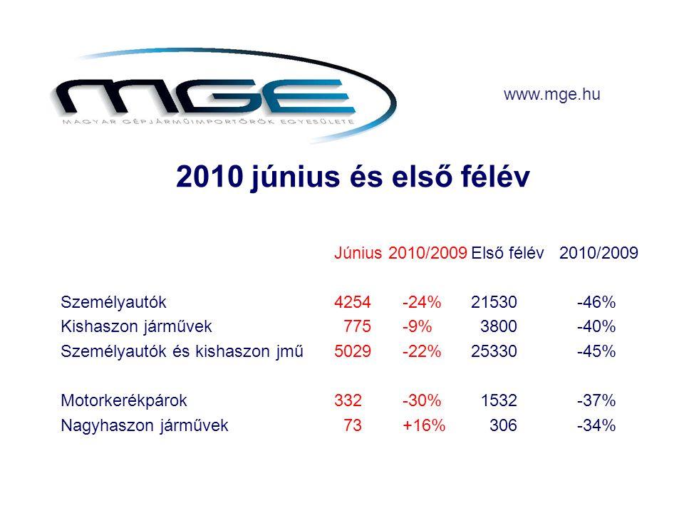 2010 június és első félév Június 2010/2009Első félév 2010/2009 Személyautók4254-24%21530 -46% Kishaszon járművek 775-9% 3800 -40% Személyautók és kishaszon jmű5029-22%25330 -45% Motorkerékpárok332-30% 1532 -37% Nagyhaszon járművek 73+16% 306 -34% www.mge.hu