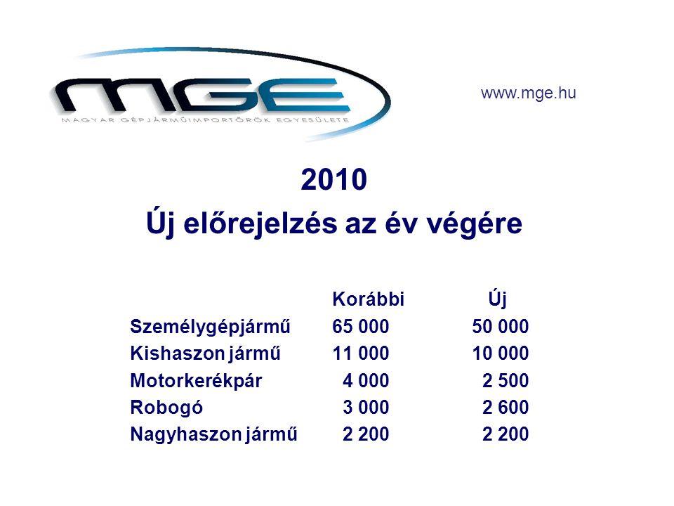 2010 Új előrejelzés az év végére Korábbi Új Személygépjármű65 000 50 000 Kishaszon jármű11 000 10 000 Motorkerékpár 4 000 2 500 Robogó 3 000 2 600 Nagyhaszon jármű 2 200 2 200 www.mge.hu