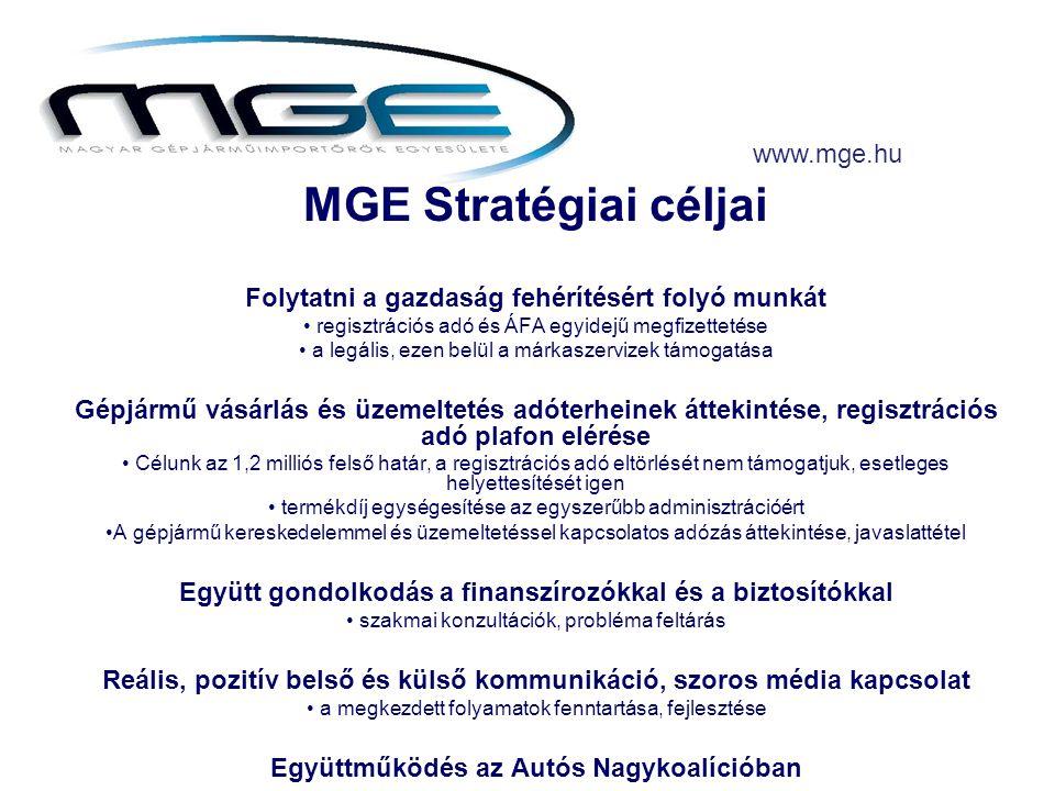 MGE Stratégiai céljai Folytatni a gazdaság fehérítésért folyó munkát • regisztrációs adó és ÁFA egyidejű megfizettetése • a legális, ezen belül a márkaszervizek támogatása Gépjármű vásárlás és üzemeltetés adóterheinek áttekintése, regisztrációs adó plafon elérése • Célunk az 1,2 milliós felső határ, a regisztrációs adó eltörlését nem támogatjuk, esetleges helyettesítését igen • termékdíj egységesítése az egyszerűbb adminisztrációért •A gépjármű kereskedelemmel és üzemeltetéssel kapcsolatos adózás áttekintése, javaslattétel Együtt gondolkodás a finanszírozókkal és a biztosítókkal • szakmai konzultációk, probléma feltárás Reális, pozitív belső és külső kommunikáció, szoros média kapcsolat • a megkezdett folyamatok fenntartása, fejlesztése Együttműködés az Autós Nagykoalícióban www.mge.hu