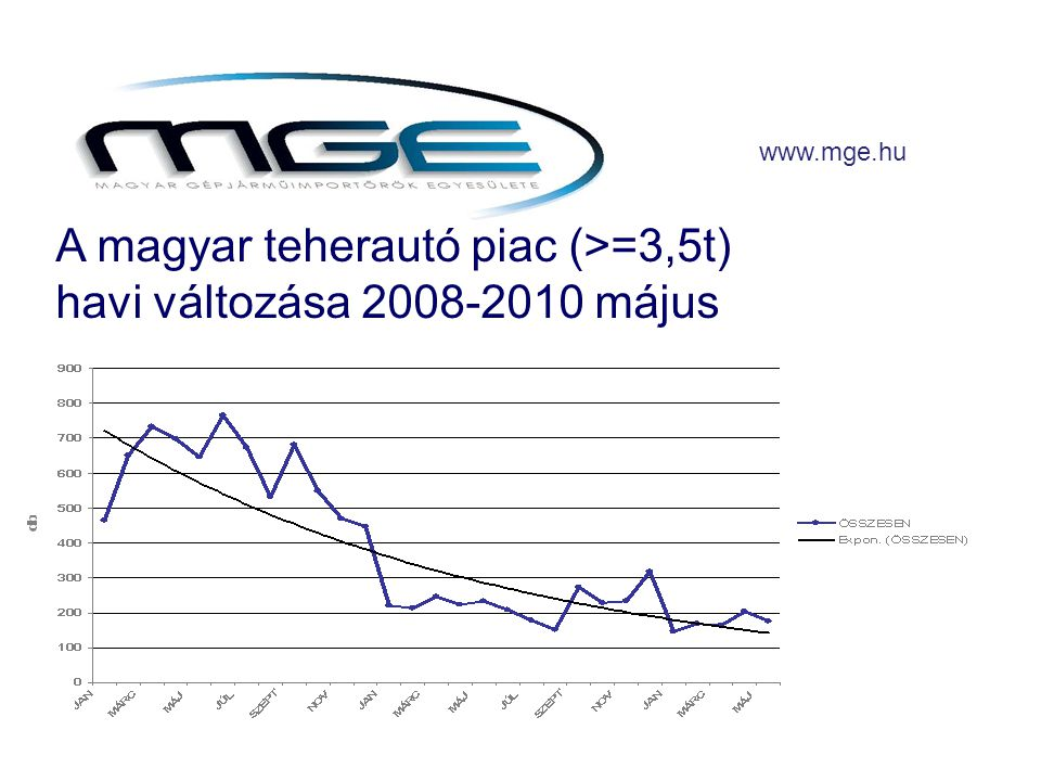 A magyar teherautó piac (>=3,5t) havi változása 2008-2010 május