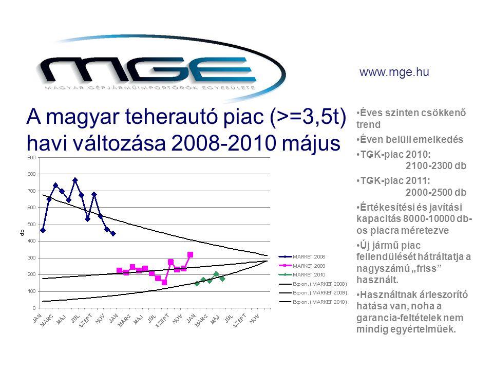 """www.mge.hu •Éves szinten csökkenő trend •Éven belüli emelkedés •TGK-piac 2010: 2100-2300 db •TGK-piac 2011: 2000-2500 db •Értékesítési és javítási kapacitás 8000-10000 db- os piacra méretezve •Új jármű piac fellendülését hátráltatja a nagyszámú """"friss használt."""