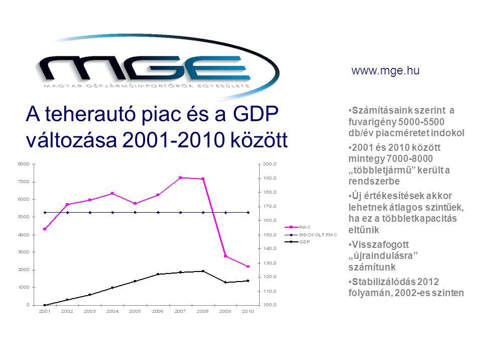 """www.mge.hu A teherautó piac és a GDP változása 2001-2010 között •Számításaink szerint a fuvarigény 5000-5500 db/év piacméretet indokol •2001 és 2010 között mintegy 7000-8000 """"többletjármű került a rendszerbe •Új értékesítések akkor lehetnek átlagos szintűek, ha ez a többletkapacitás eltűnik •Visszafogott """"újraindulásra számítunk •Stabilizálódás 2012 folyamán, 2002-es szinten"""