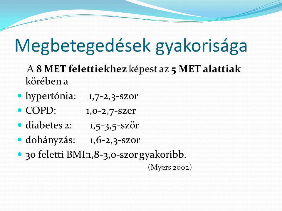 Megbetegedések gyakorisága A 8 MET felettiekhez képest az 5 MET alattiak körében a  hypertónia: 1,7-2,3-szor  COPD: 1,0-2,7-szer  diabetes 2: 1,5-3,5-ször  dohányzás: 1,6-2,3-szor  30 feletti BMI:1,8-3,0-szor gyakoribb.