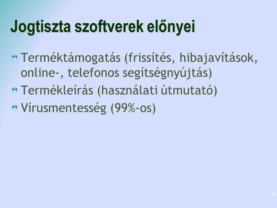 Jogtiszta szoftverek előnyei Terméktámogatás (frissítés, hibajavítások, online-, telefonos segítségnyújtás) Termékleírás (használati útmutató) Vírusme