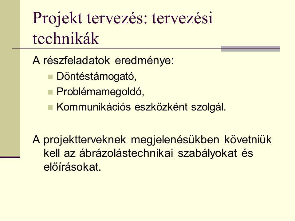 Projekt tervezés: tervezési technikák A részfeladatok eredménye:  Döntéstámogató,  Problémamegoldó,  Kommunikációs eszközként szolgál. A projektter