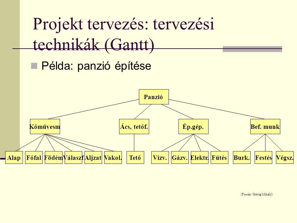 Projekt tervezés: tervezési technikák (Gantt)  Példa: panzió építése Panzió KőművesmÁcs, tetőf.Ép.gép.Bef. munk AlapFőfalFödémVálaszfAljzatVakol.Tető