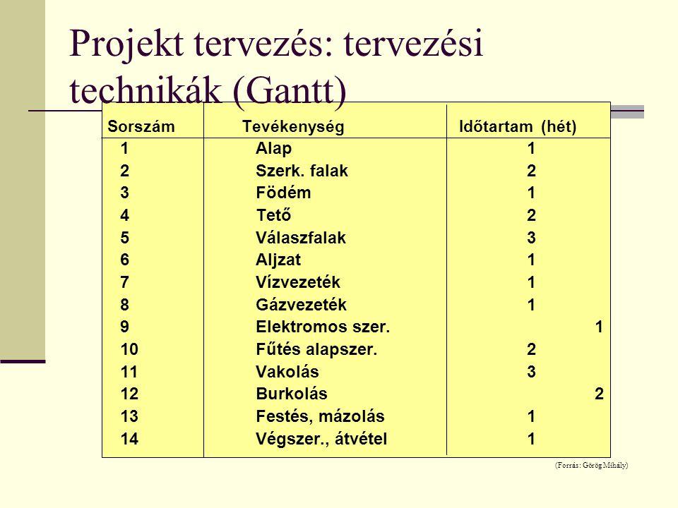 Projekt tervezés: tervezési technikák (Gantt) Sorszám Tevékenység Időtartam (hét) 1Alap1 2Szerk. falak2 3Födém1 4Tető2 5Válaszfalak3 6Aljzat1 7Vízveze