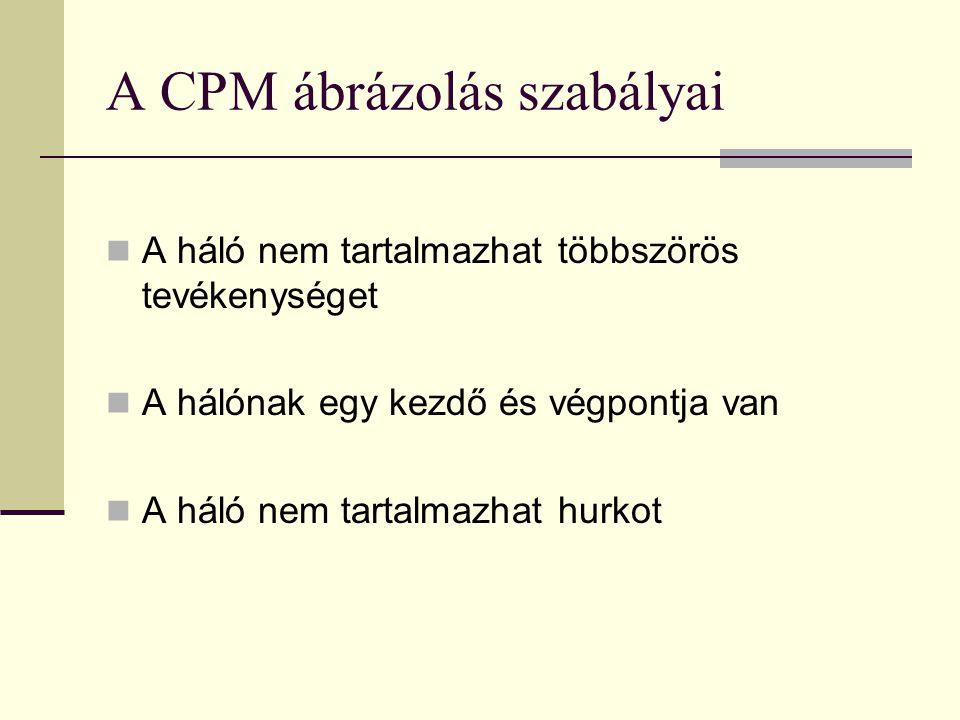 A CPM ábrázolás szabályai  A háló nem tartalmazhat többszörös tevékenységet  A hálónak egy kezdő és végpontja van  A háló nem tartalmazhat hurkot