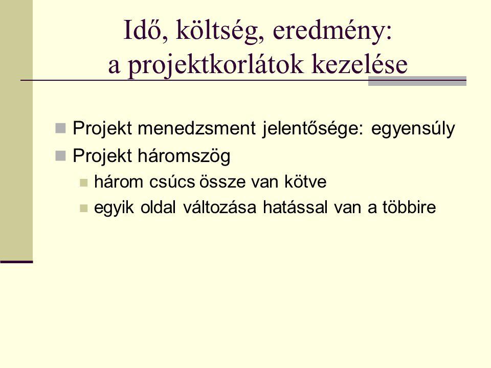 Idő, költség, eredmény: a projektkorlátok kezelése  Projekt menedzsment jelentősége: egyensúly  Projekt háromszög  három csúcs össze van kötve  eg