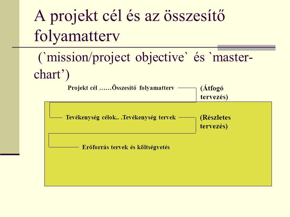 A projekt cél és az összesítő folyamatterv (`mission/project objective` és `master- chart') Projekt cél ……Összesítő folyamatterv Tevékenység célok...T