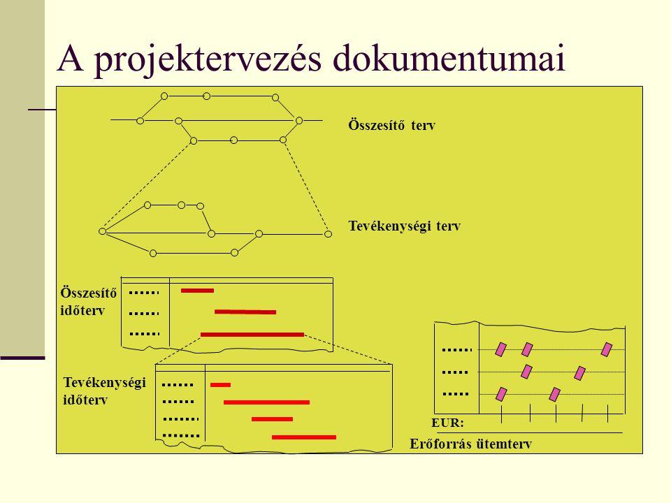A projektervezés dokumentumai Összesítő terv Tevékenységi terv Összesítő időterv Tevékenységi időterv EUR: Erőforrás ütemterv