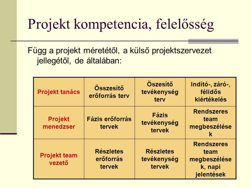 Projekt kompetencia, felelősség Függ a projekt méretétől, a külső projektszervezet jellegétől, de általában: Projekt tanács Összesítő erőforrás terv Ö