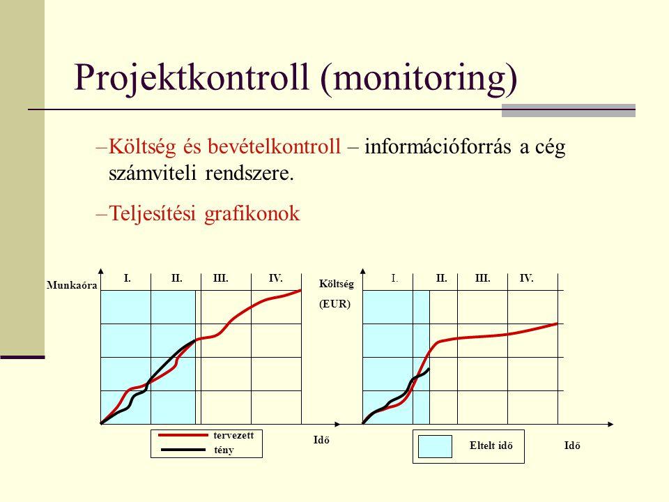 Projektkontroll (monitoring) I. II.III.IV. Munkaóra Költség (EUR) Idő Eltelt idő tervezett tény I.II.III.IV. –Költség és bevételkontroll – információf