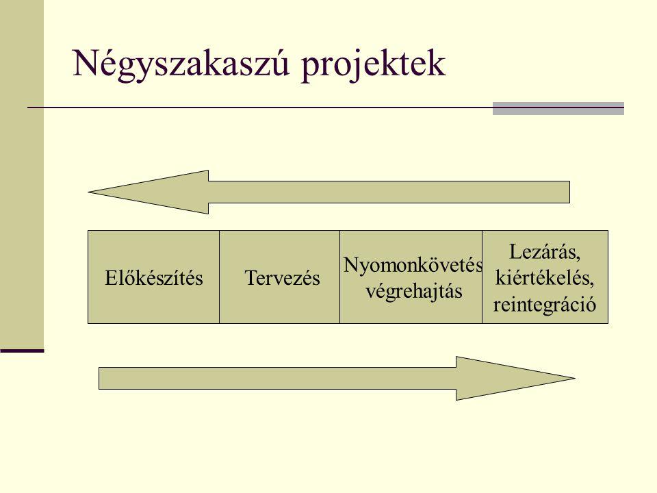 Négyszakaszú projektek ElőkészítésTervezés Nyomonkövetés végrehajtás Lezárás, kiértékelés, reintegráció