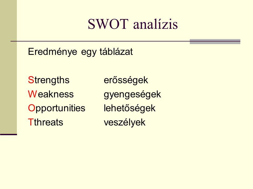 SWOT analízis Eredménye egy táblázat Strengthserősségek Weaknessgyengeségek Opportunitieslehetőségek Tthreatsveszélyek