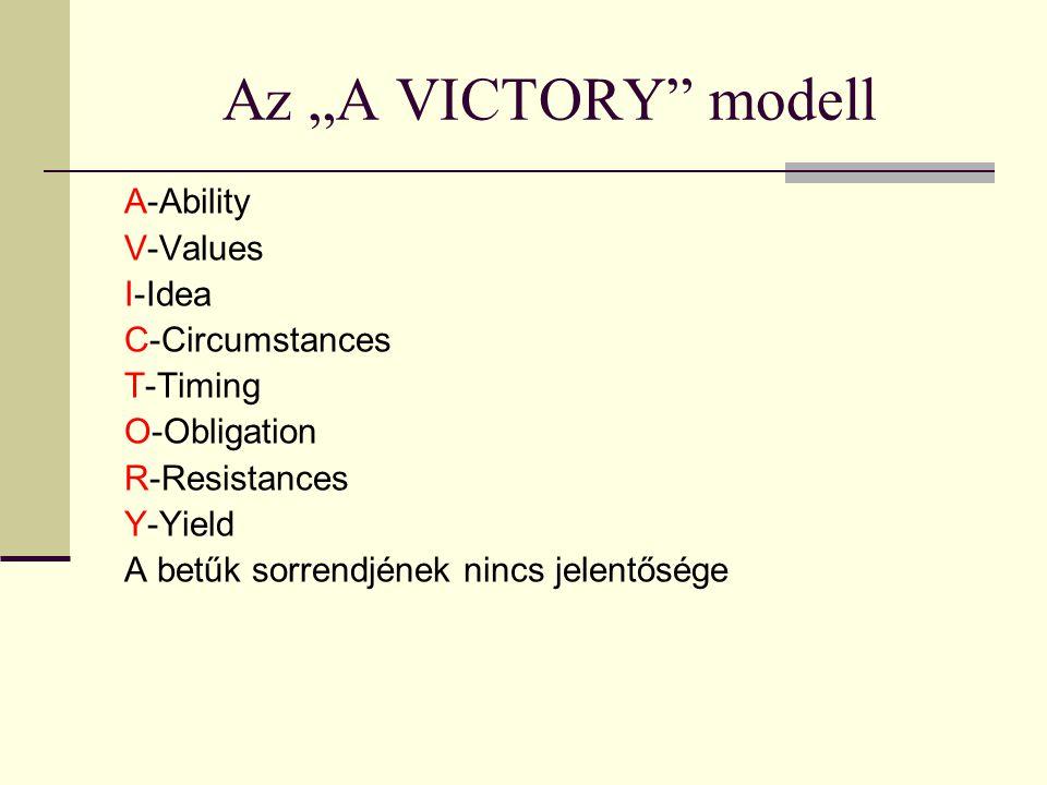 """Az """"A VICTORY"""" modell A-Ability V-Values I-Idea C-Circumstances T-Timing O-Obligation R-Resistances Y-Yield A betűk sorrendjének nincs jelentősége"""
