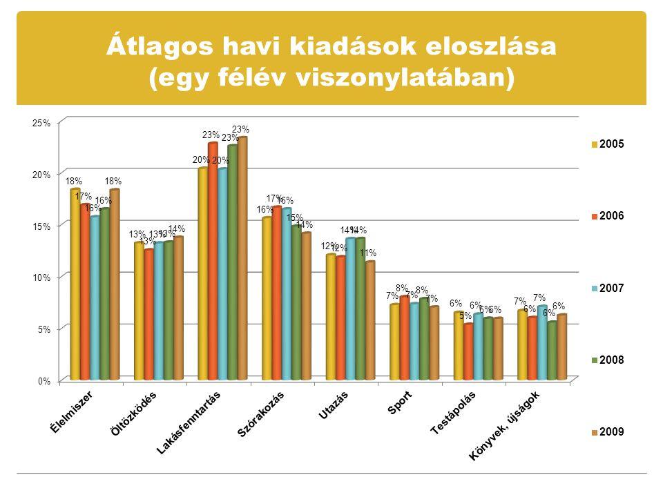 Átlagos havi kiadások eloszlása (egy félév viszonylatában)