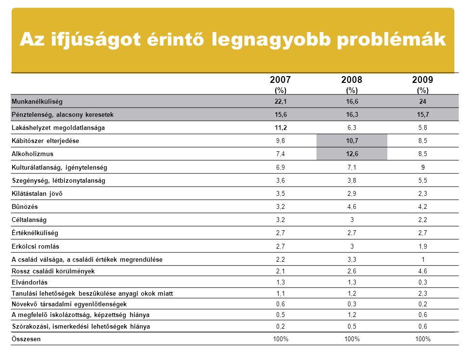 Az ifjúságot érintő legnagyobb problémák 2007 (%) 2008 (%) 2009 (%) Munkanélküliség22,116,624 Pénztelenség, alacsony keresetek15,616,315,7 Lakáshelyzet megoldatlansága11,26,35,8 Kábítószer elterjedése9,810,78,5 Alkoholizmus7,412,68,5 Kulturálatlanság, igénytelenség6,97,19 Szegénység, létbizonytalanság3,63,85,5 Kilátástalan jövő3,52,92,3 Bűnözés3,24,64,2 Céltalanság3,232,2 Értéknélküliség2,7 Erkölcsi romlás2,731,9 A család válsága, a családi értékek megrendülése2,23,31 Rossz családi körülmények2,12,64,6 Elvándorlás1,3 0,3 Tanulási lehetőségek beszűkülése anyagi okok miatt1,11,22,3 Növekvő társadalmi egyenlőtlenségek0,60,30,2 A megfelelő iskolázottság, képzettség hiánya0,51,20,6 Szórakozási, ismerkedési lehetőségek hiánya0,20,50,6 Összesen100%