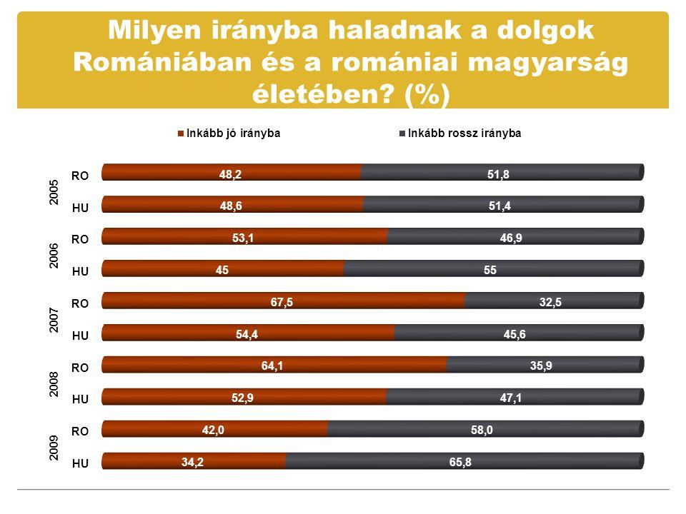Milyen irányba haladnak a dolgok Romániában és a romániai magyarság életében (%)