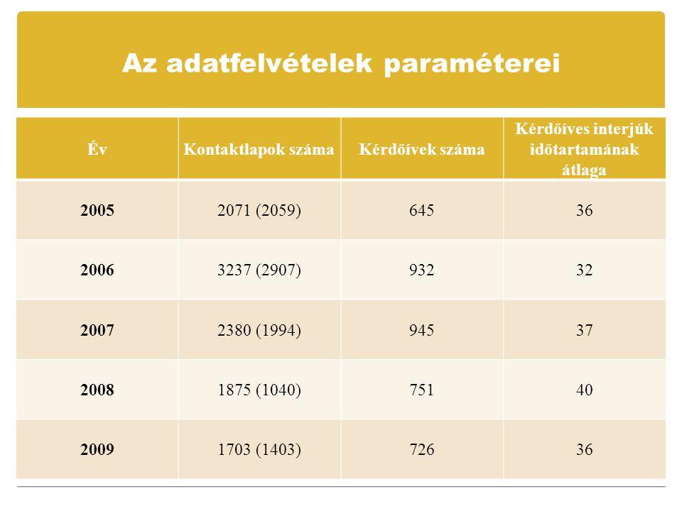 Az adatfelvételek paraméterei ÉvKontaktlapok számaKérdőívek száma Kérdőíves interjúk időtartamának átlaga 20052071 (2059)64536 20063237 (2907)93232 20072380 (1994)94537 20081875 (1040)75140 20091703 (1403)72636