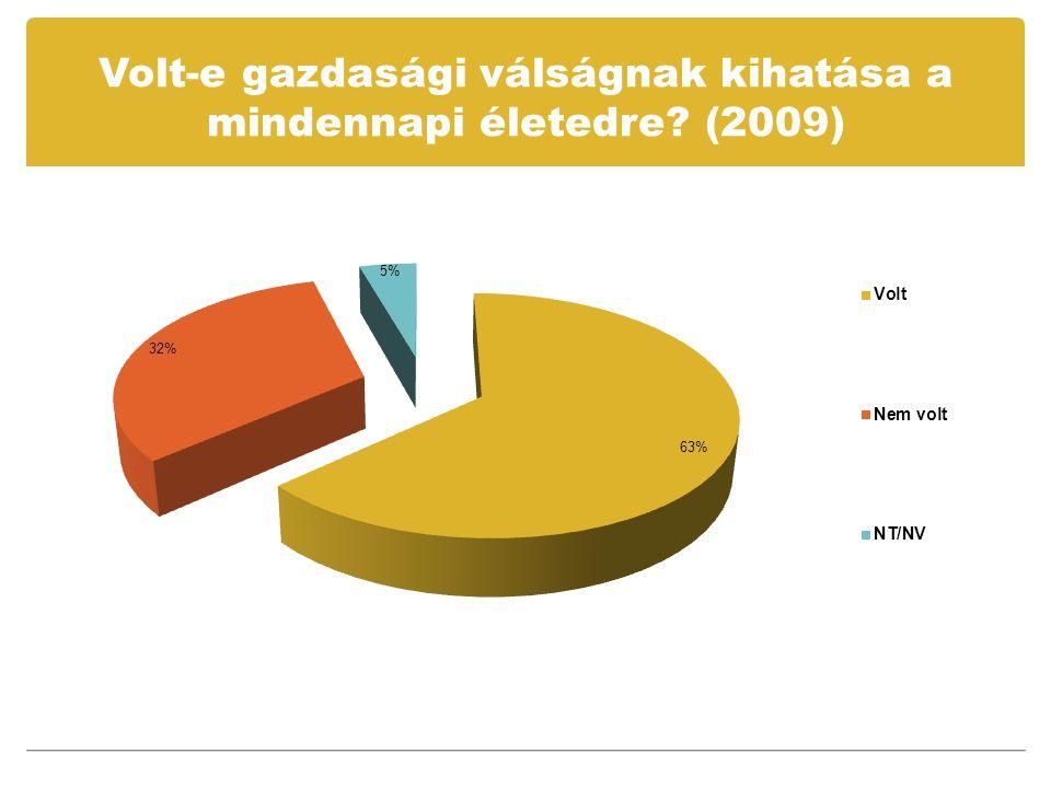 Volt-e gazdasági válságnak kihatása a mindennapi életedre (2009)
