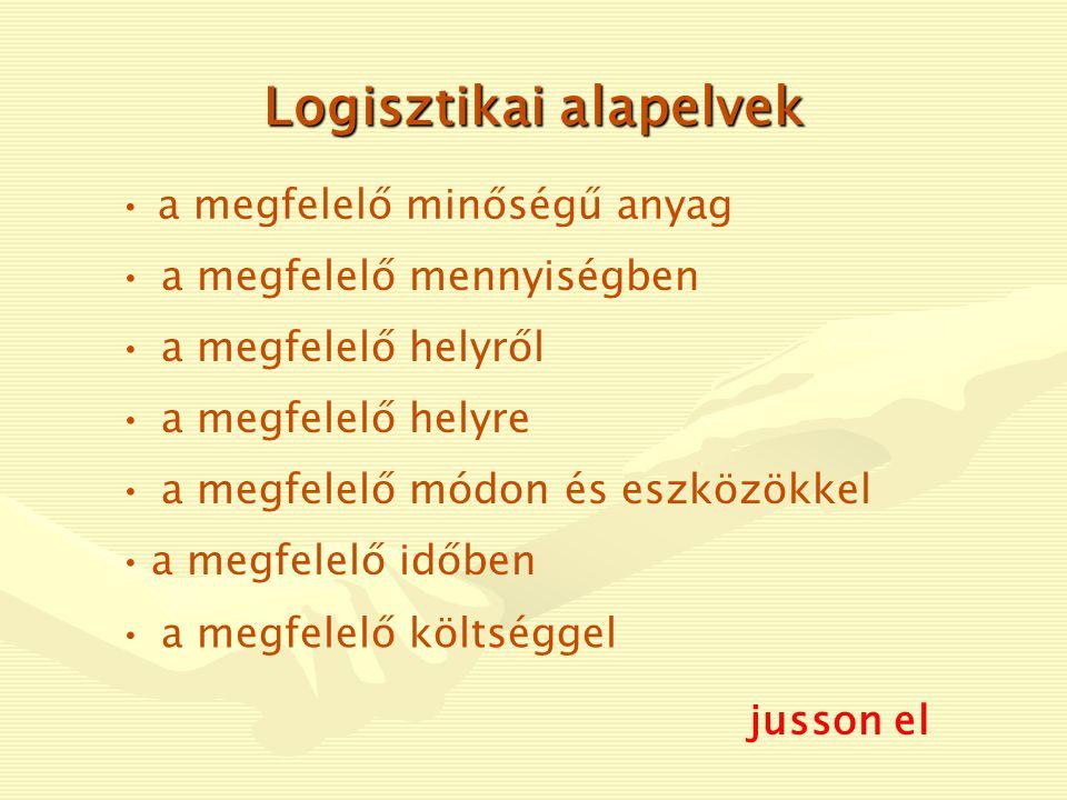 logisztikai menedzsmentLogistics Management A logisztikai menedzsment (Logistics Management) a fenti két területet együtt jelenti.