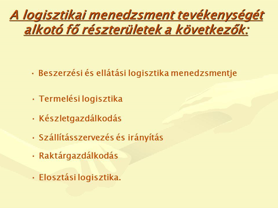 A logisztika alrendszerei és funkciói dr.Tóth Lajos: A logisztika alapjai - 1.