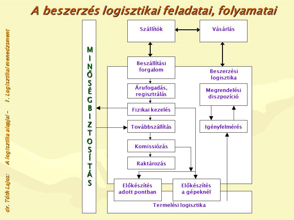 A logisztikai menedzsment tevékenységét alkotó fő részterületek a következők: • Beszerzési és ellátási logisztika menedzsmentje • Termelési logisztika • Készletgazdálkodás • Raktárgazdálkodás • Szállításszervezés és irányítás • Elosztási logisztika.