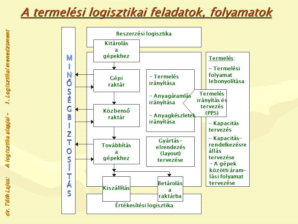 dr. Tóth Lajos: A logisztika alapjai - 1. Logisztikai menedzsment M I N Ő S É G B I Z T O S Í T Á S SzállítókVásárlás Beszállítási forgalom Árufogadás
