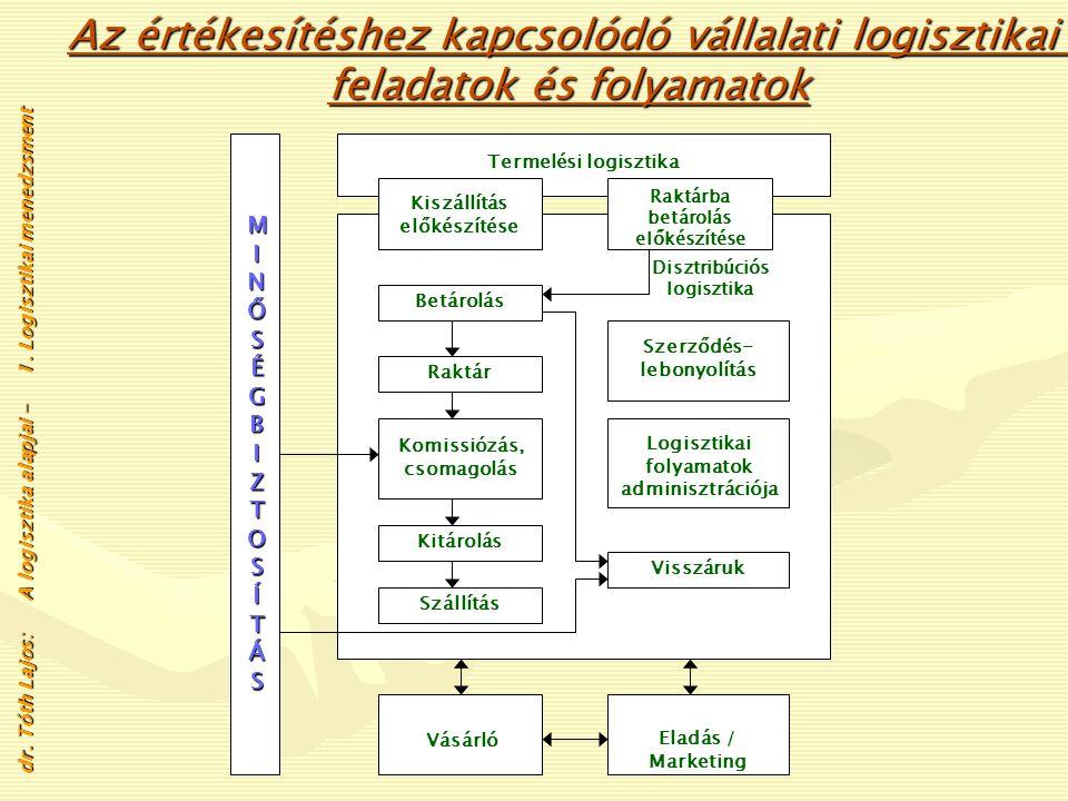 Gyártás- elrendezés (layout) tervezése dr. Tóth Lajos: A logisztika alapjai - 1. Logisztikai menedzsment A termelési logisztikai feladatok, folyamatok