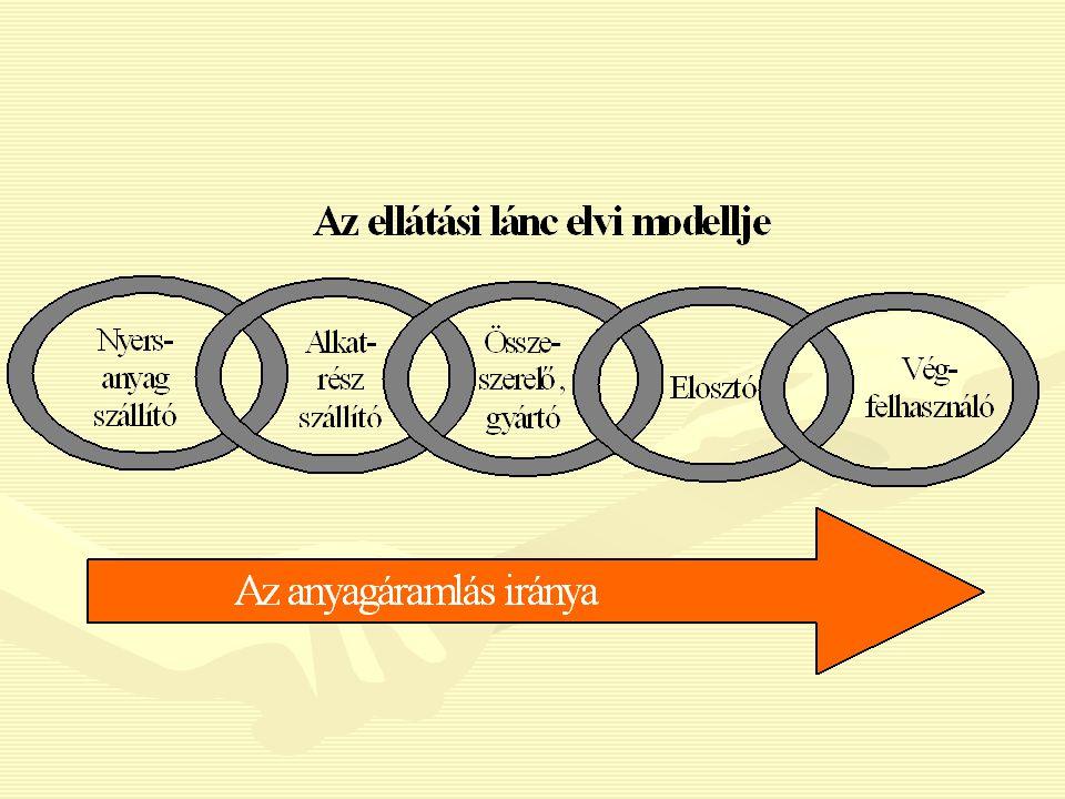 Vállalati menedzsment PR -(public-relation) menedzsment Konszenzus a politikával és a szakszervezetekkel Controlling-menedzsment Átláthatóság, aktualitás Költség-menedzsment Költségminimalizálás Idő-menedzsment Rövid fejlesztési- és átfutási idők Karbantartás-menedzsment Termelőeszközök megbízhatósá- gának növelése Termelés-menedzsment Rugalmasság, termelékenység, jó kihasználás Logisztikai-menedzsment Készletek, átfutási idők csökkentése, logisztikai szolgáltatások (szállítási) színvonal növelése Marketing-menedzsment Megbízható kereslet Innováció-menedzsment Innovatív vállalat Környezet-menedzsment Környezetkímélő gyártási eljárások és termékek Humánerőforrás-menedzsment Képzett, motivált munkaerő Minőség-menedzsment Minőségi termékek, szolgáltatások, elégedett vevők Információs-menedzsment A szükséges információk rendelkezésre állása
