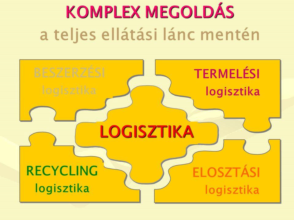 BESZÁLLÍTÓI HÁLÓZAT INTEGRÁLT VÁLLALAT ELOSZTÁSI HÁLÓZAT Információ, termék, szolgáltatás, pénz, ismeret (tudás) áramlása ANYAGOKANYAGOK Kapacitás, információ, szaktudás, tőke, humán erőforrás Kapcsolati menedzsment Beszerzés Gyártás Elosztás VÉGSŐFELHASZNÁLÓVÉGSŐFELHASZNÁLÓ Általánosított Ellátási Lánc Modell RECYCLING