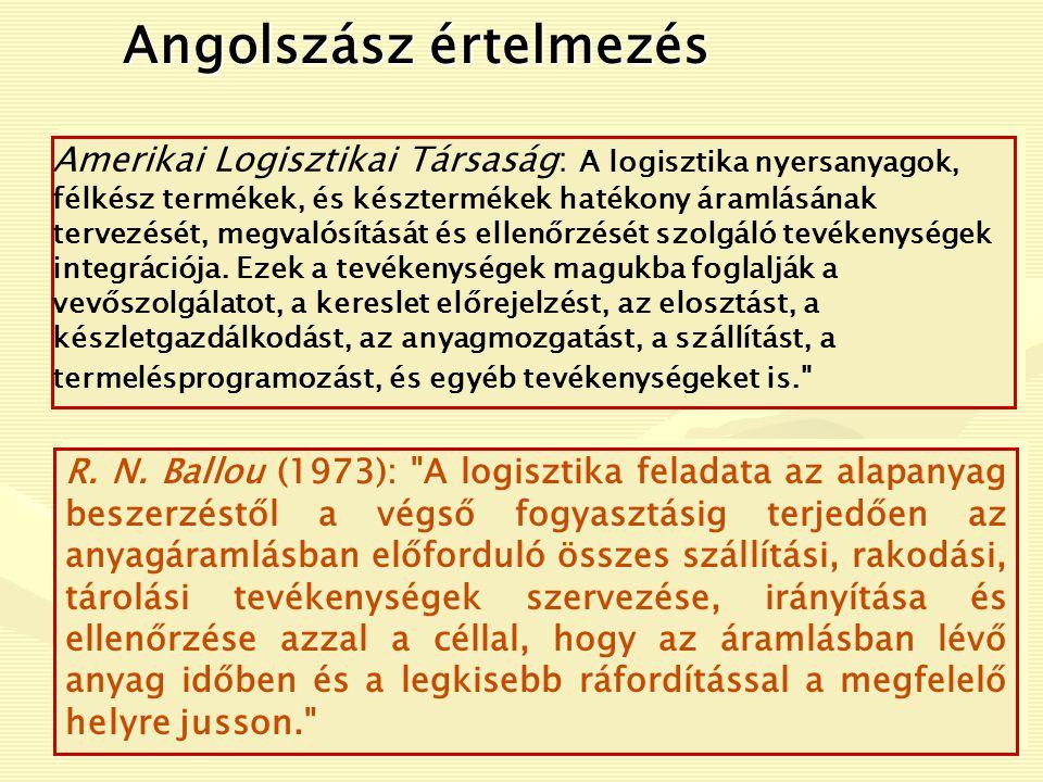 Logisztikai folyamatok adminisztrációja dr.Tóth Lajos: A logisztika alapjai - 1.