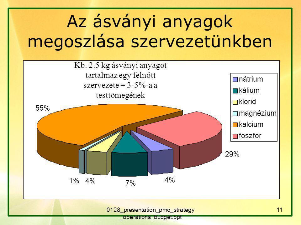 0128_presentation_pmo_strategy _operations_budget.ppt 11 4% 7% 4% 1% 55% 29% nátrium kálium klorid magnézium kalcium foszfor Az ásványi anyagok megoszlása szervezetünkben Kb.