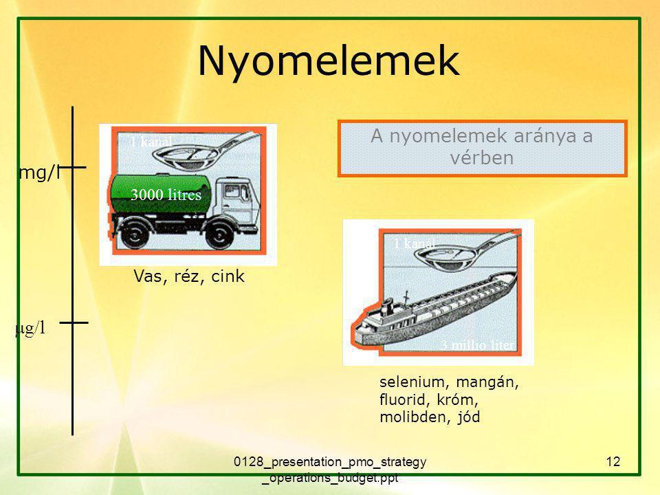 0128_presentation_pmo_strategy _operations_budget.ppt 12 Nyomelemek  g/l mg/l selenium, mangán, fluorid, króm, molibden, jód Vas, réz, cink A nyomelemek aránya a vérben 3000 litres 3 millio liter 1 kanál