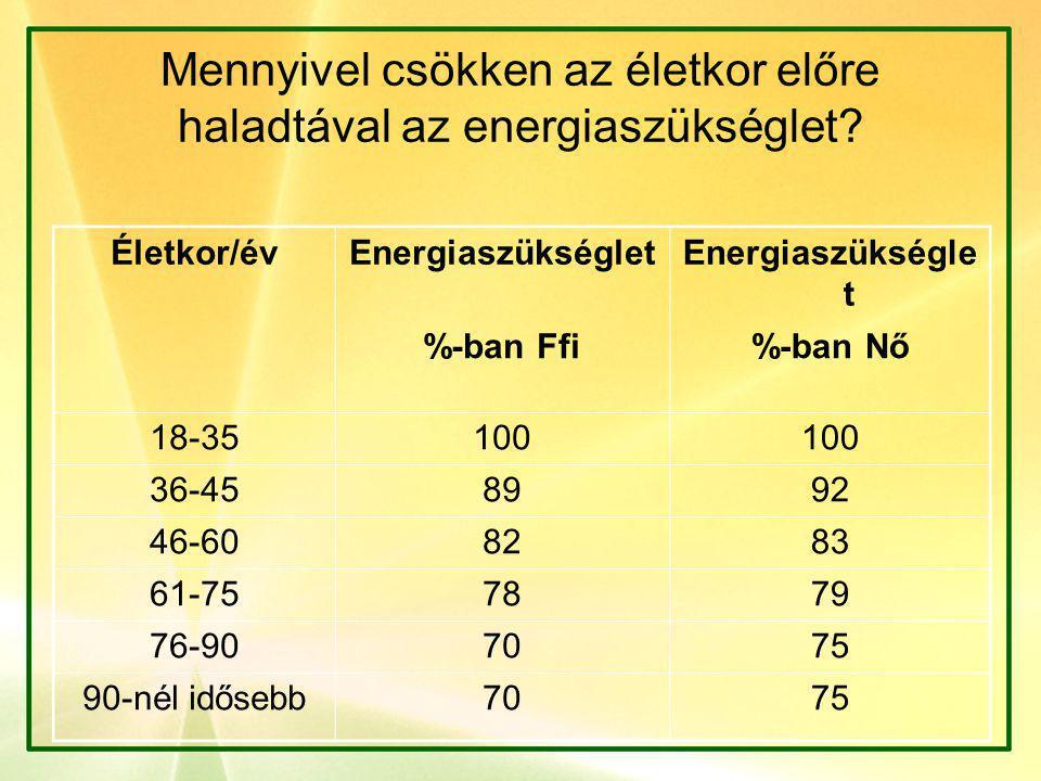 Mennyivel csökken az életkor előre haladtával az energiaszükséglet? Életkor/évEnergiaszükséglet %-ban Ffi%-ban Nő 18-35100 36-458992 46-608283 61-7578
