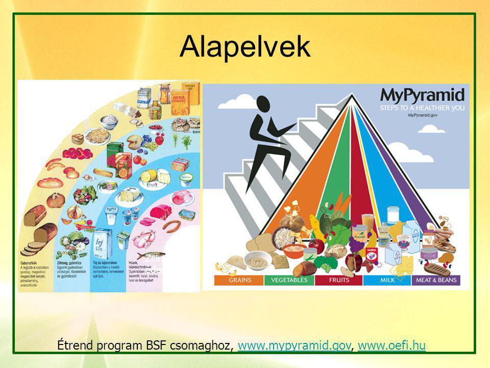 Alapelvek Étrend program BSF csomaghoz, www.mypyramid.gov, www.oefi.huwww.mypyramid.govwww.oefi.hu Zsiradék, édesség