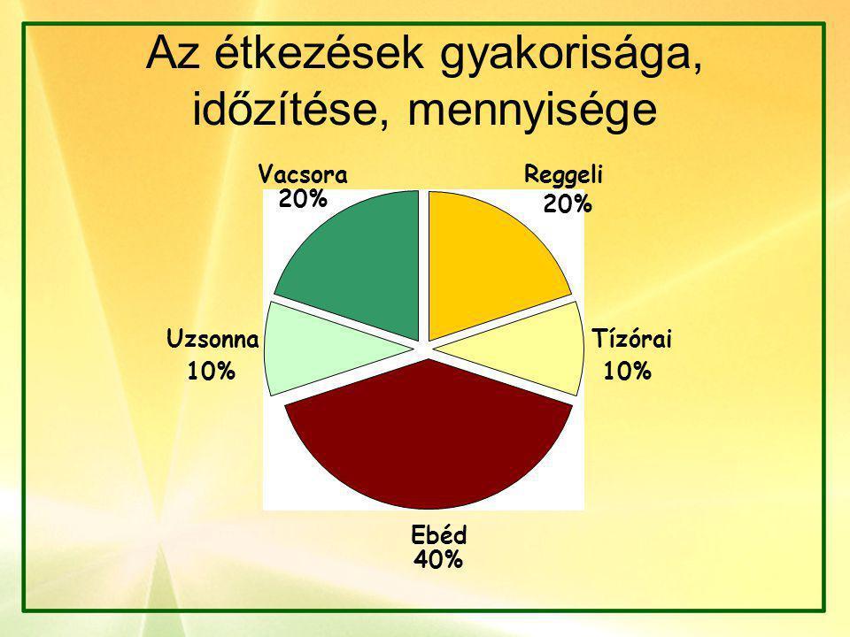 Az étkezések gyakorisága, időzítése, mennyisége Reggeli 20% Tízórai 10% Ebéd 40% Uzsonna 10% Vacsora 20%