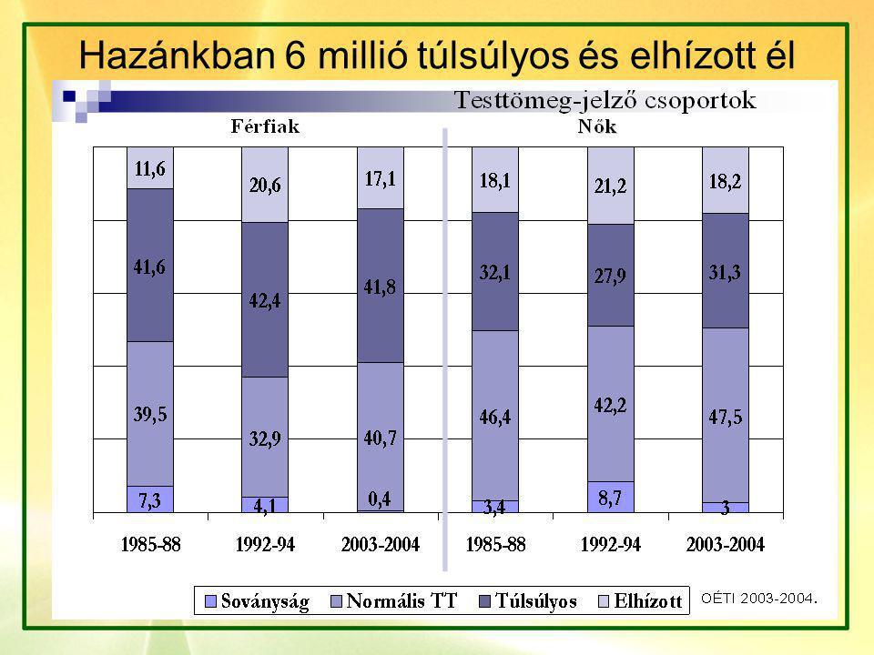 KIVONAT A TÁPANYAGTÁBLÁZATBÓL efrira1.antsz.hu/oeti/kozerdek/tapanytbl.pdf