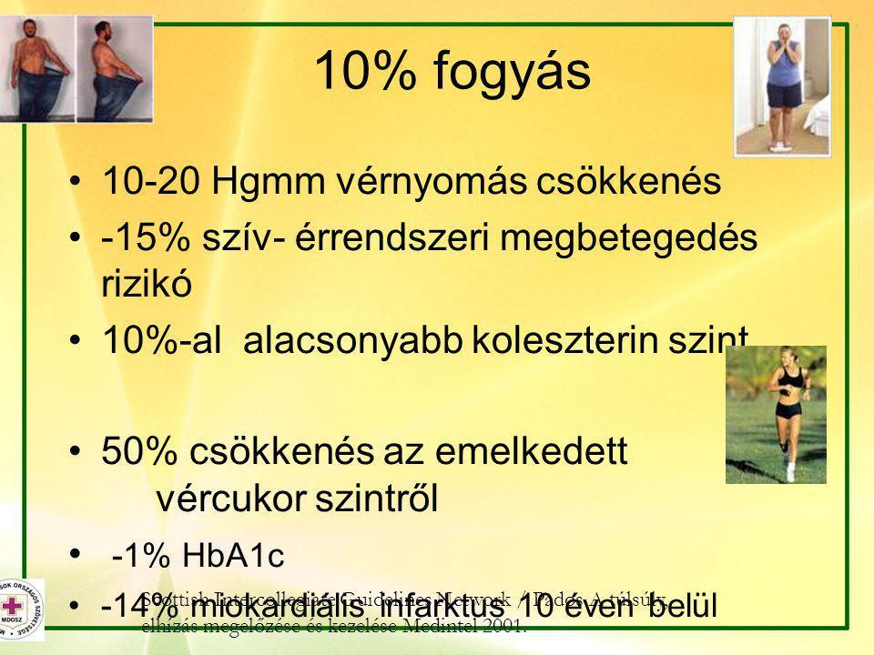 10% fogyás •10-20 Hgmm vérnyomás csökkenés •-15% szív- érrendszeri megbetegedés rizikó •10%-al alacsonyabb koleszterin szint •50% csökkenés az emelked