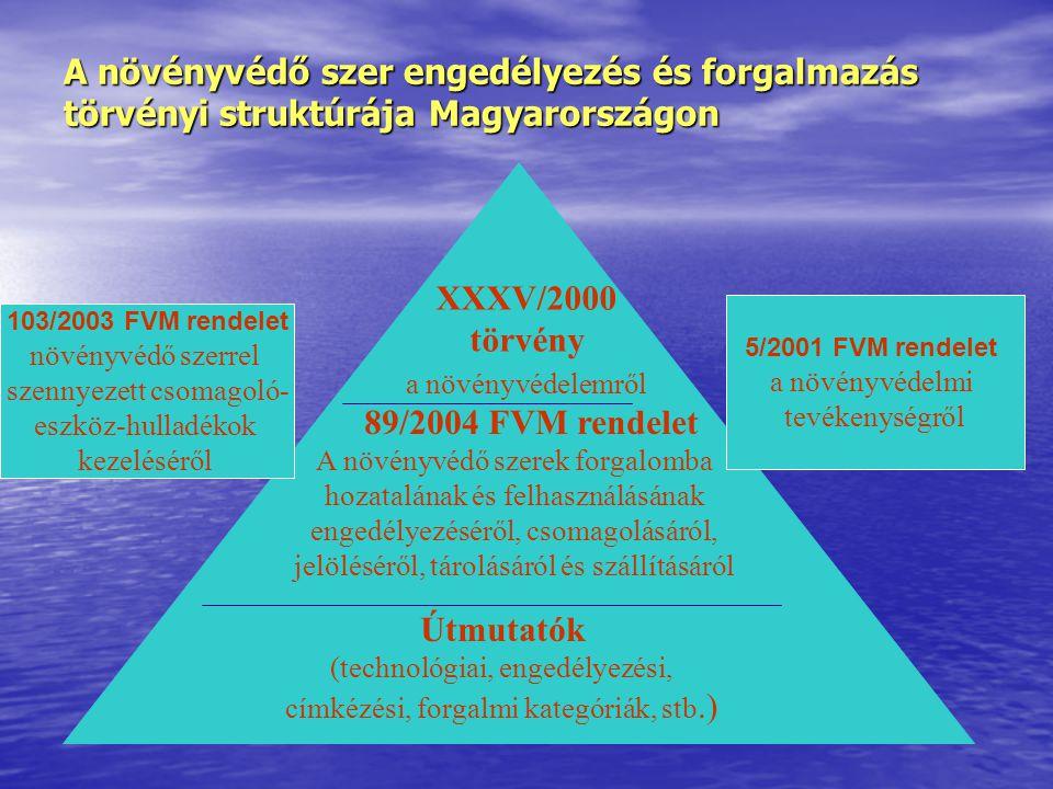 A növényvédő szer engedélyezés és forgalmazás törvényi struktúrája Magyarországon Útmutatók (technológiai, engedélyezési, címkézési, forgalmi kategóriák, stb.) 89/2004 FVM rendelet A növényvédő szerek forgalomba hozatalának és felhasználásának engedélyezéséről, csomagolásáról, jelöléséről, tárolásáról és szállításáról XXXV/2000 törvény a növényvédelemről 5/2001 FVM rendelet a növényvédelmi tevékenységről 103/2003 FVM rendelet növényvédő szerrel szennyezett csomagoló- eszköz-hulladékok kezeléséről